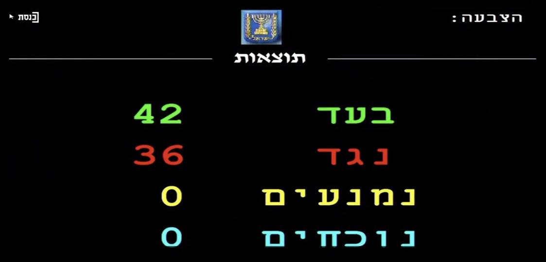 Amir Ohana a miniszterelnök kérése ellenére a konverziós terápia betiltása mellett szavazott