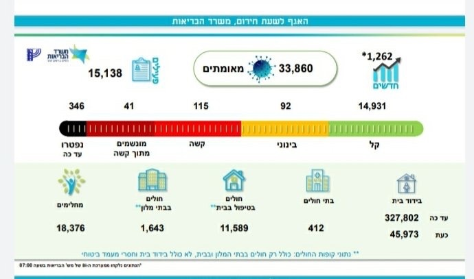 1262 új koronavírusos esetet regisztráltak Izraelben