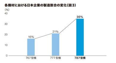 日本企業の製造割合