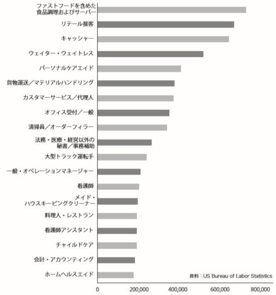 最も空きのある職業 2016-2026年の間に最も空きのある職業
