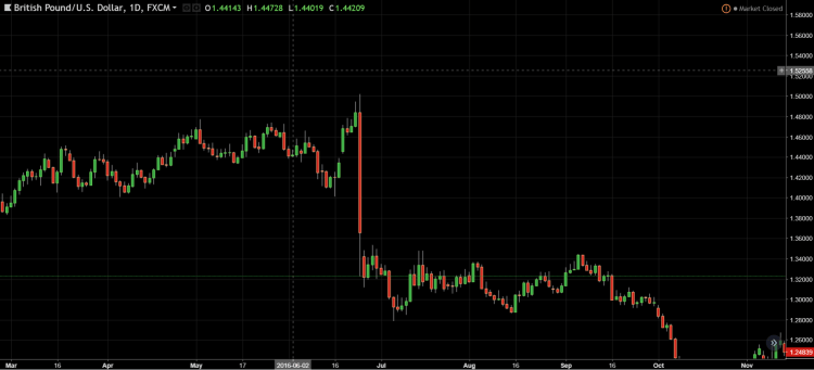 GBP/USD Exchange rate chart