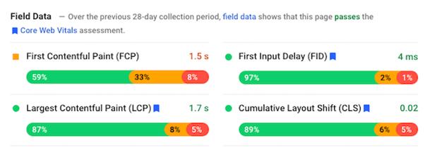 core web vitals field data