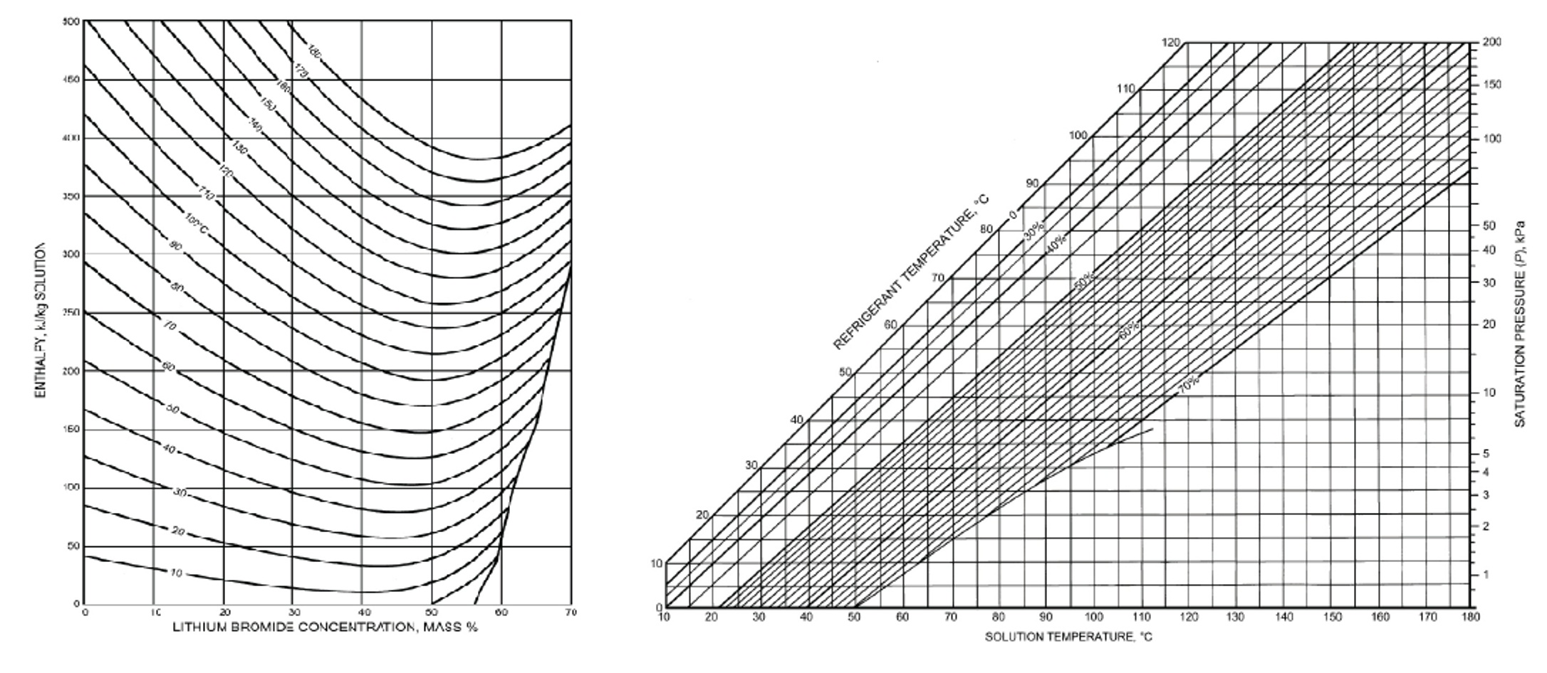 Calculation Of Enthalpy And Librh2o Concentration From