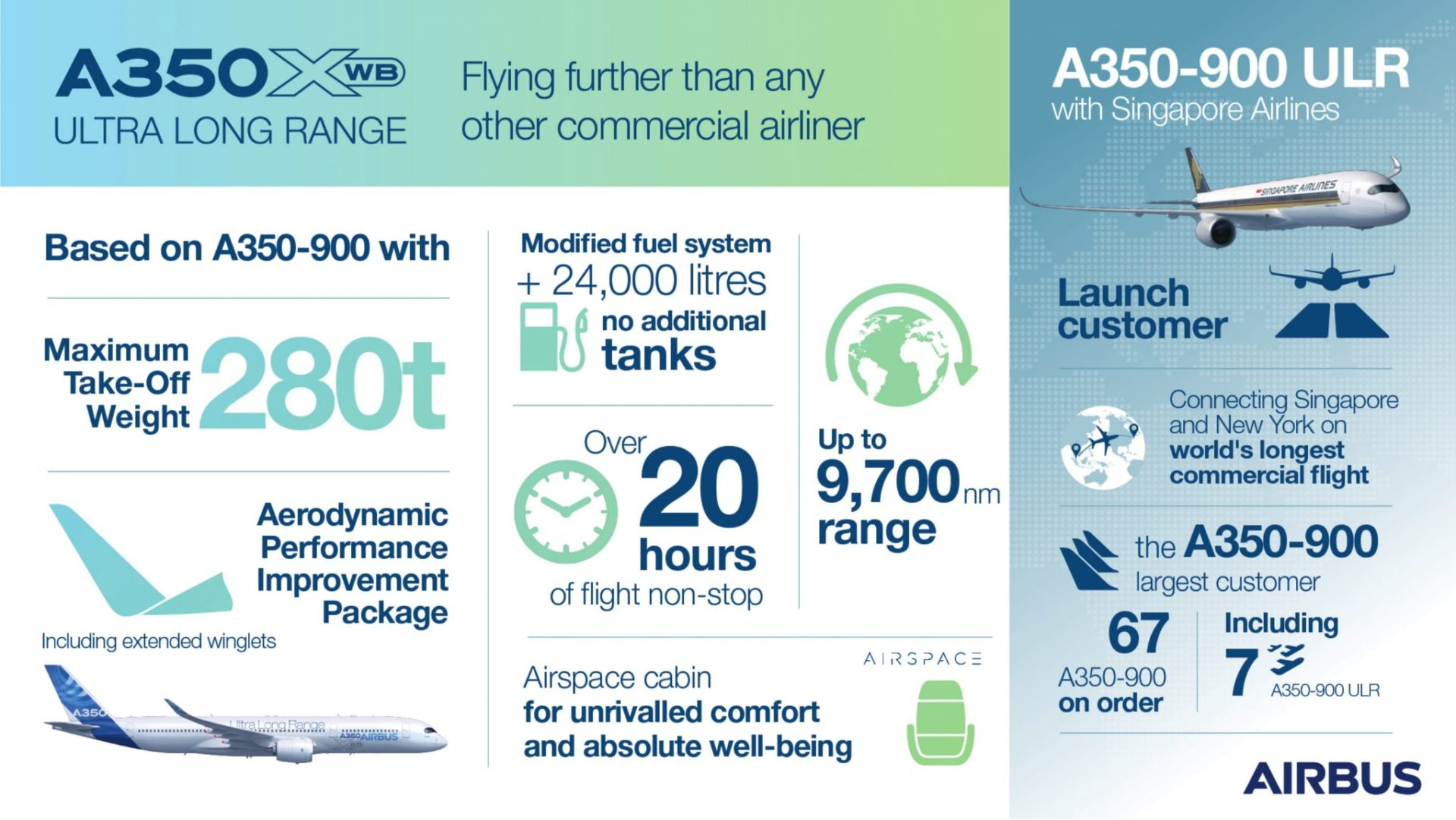 A350-900 ULR Infographic