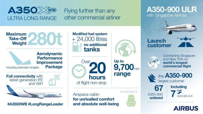 Infographic-A350-XWB-Ultra-Long-Range
