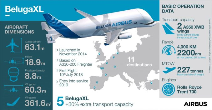 About the Beluga XL