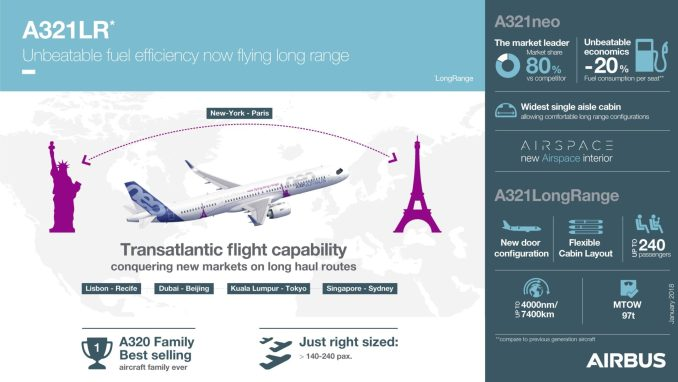 Airbus A321LR Infographic