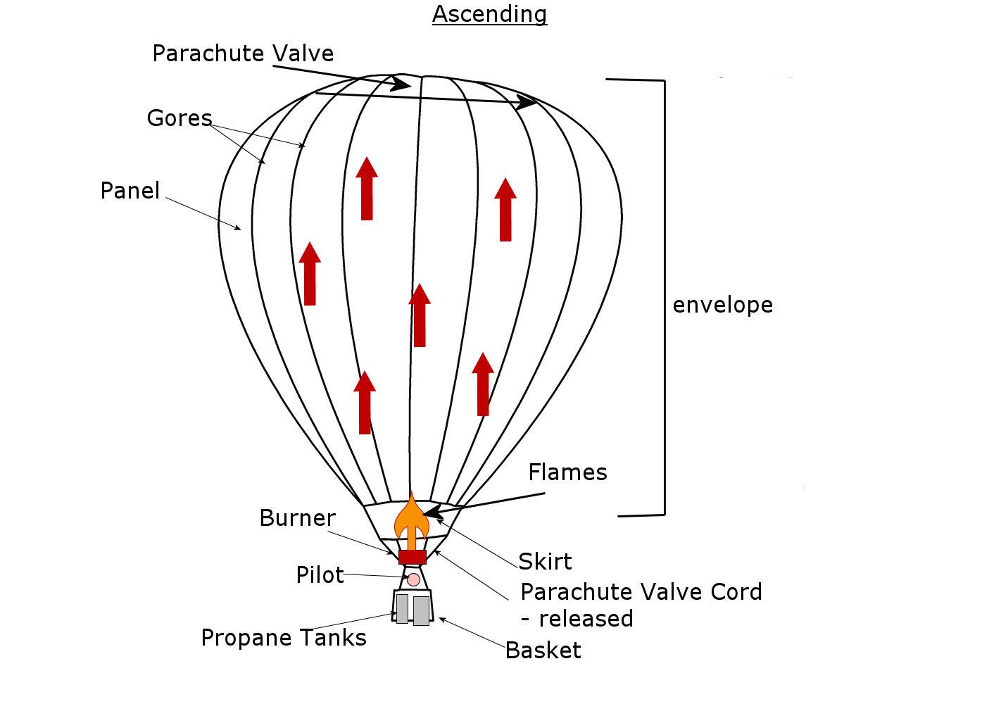 Ielts Report Hot Air Balloon Process Sample Answer
