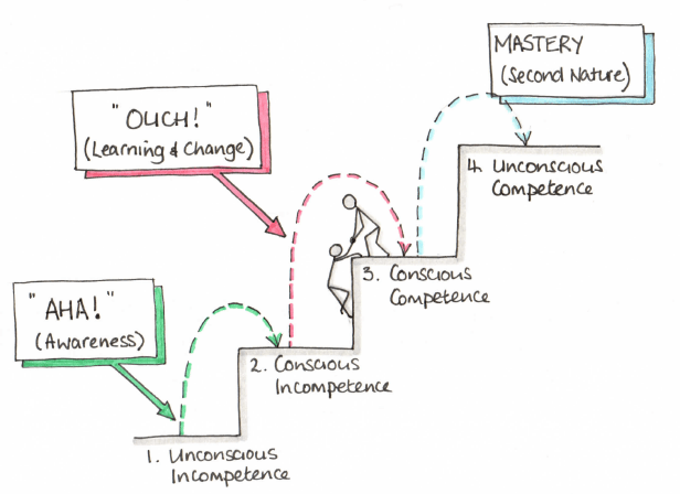 conscious competence ladder