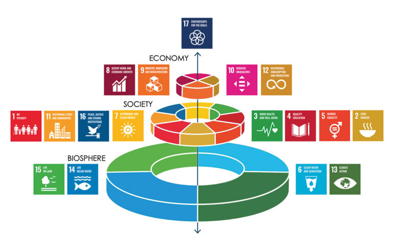 Figure 1 The SDG 'wedding cake'. Source: Stockholm Resilience Institute.