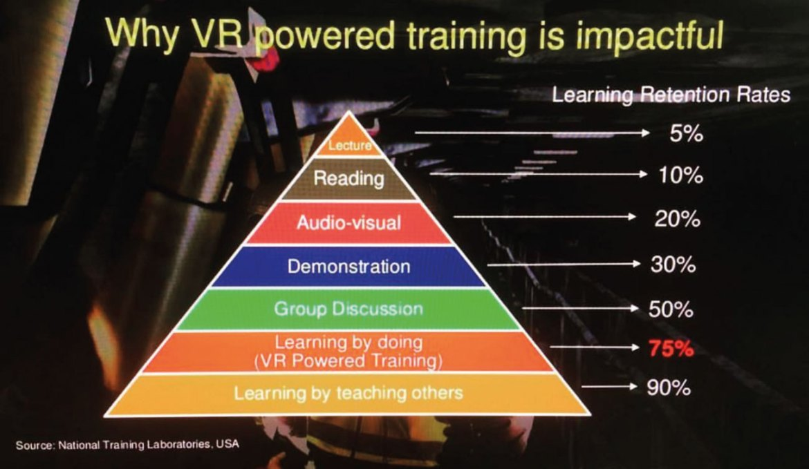 Learning retention rates in VR