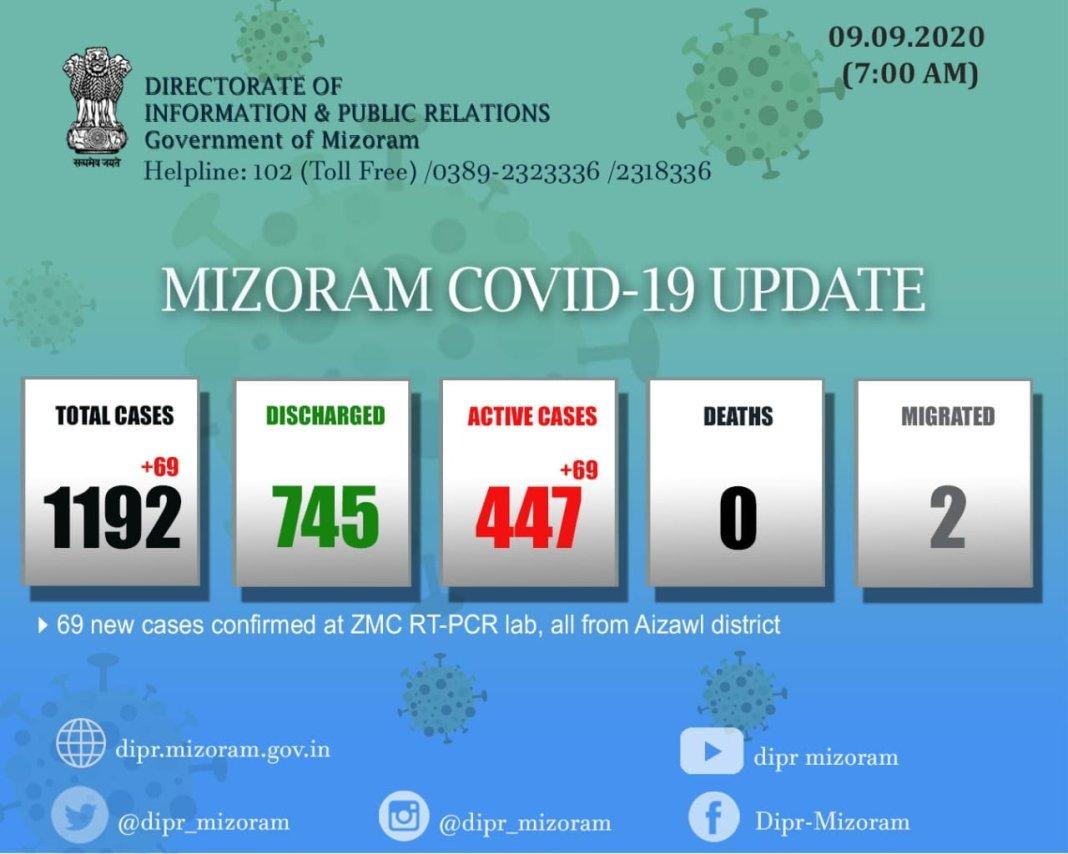 Mizoram COVID report