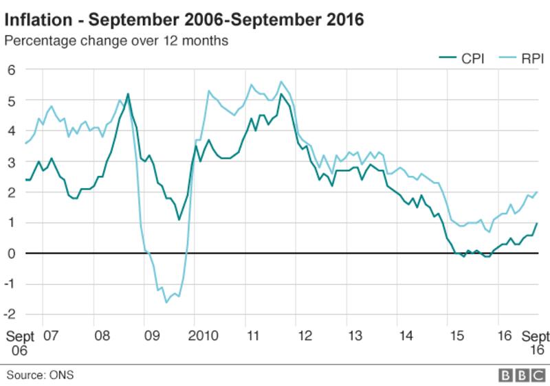UK inflation september 2016