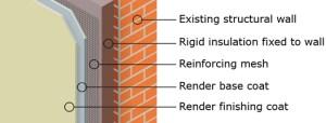 External Wall Insulation  UK Powersaving