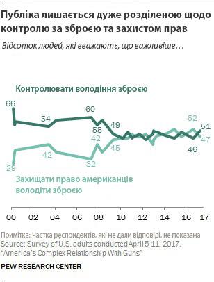 15_gun_control_public_opinion