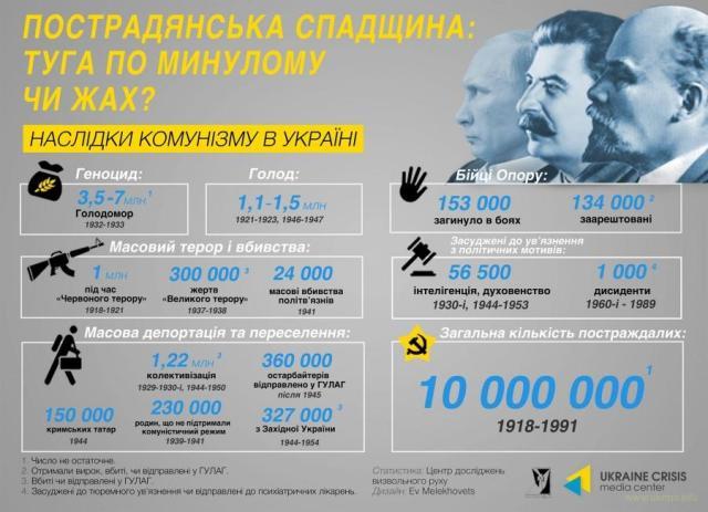 Найбільше зло України - руssкимир
