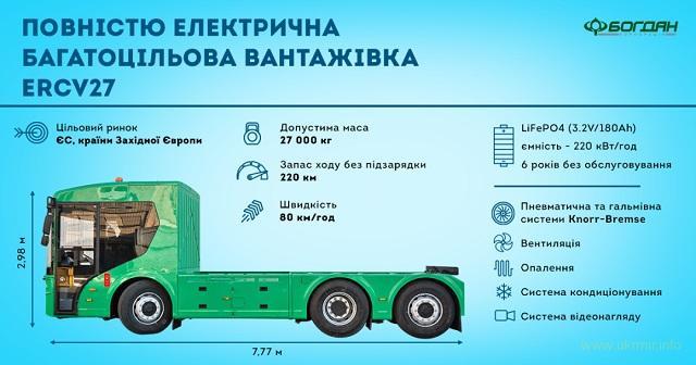 В Украине изготовили первый электрогрузовик для ЕС