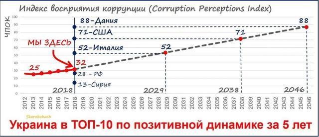 Украина за 5 лет стала чище от коррупции, поднявшись на 7 ступеней