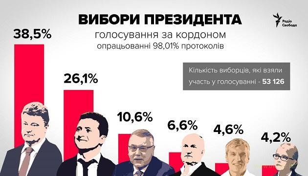Результаты голосования за границей