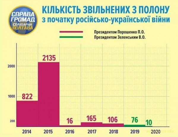 Обмен пленных - Порошенко vs Зеленский
