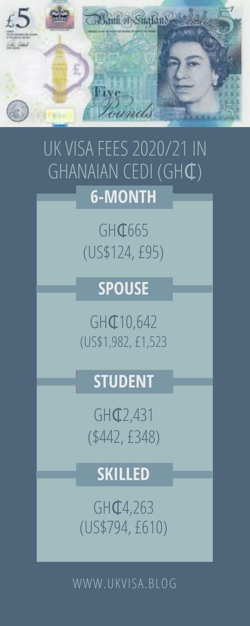 UK 6 Month Visit, Tourist, Student, Spouse Visa Fees Ghana 2021