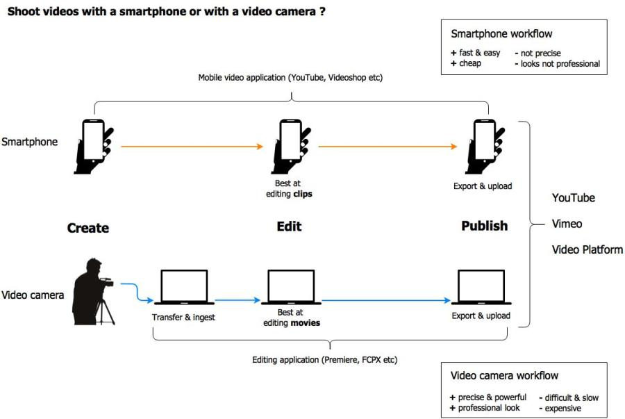 workflow-camera
