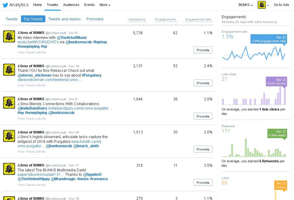 TwitterAnalytics-TopTweets-28dayperiod