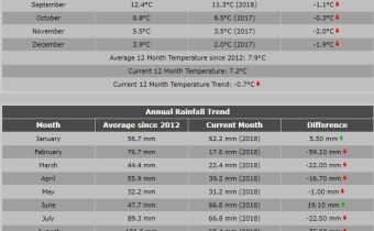 Gjennomsnitt temp og regn siden 2012.