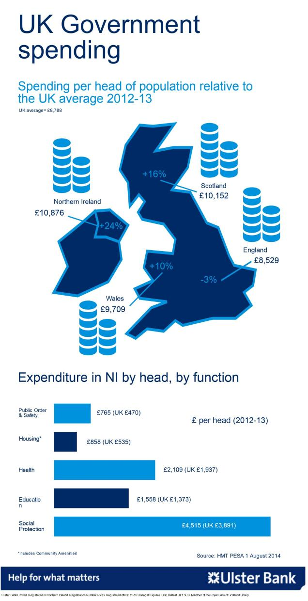 Graphic showing that NI has higher levels of publi expenditure than other countries of the UK