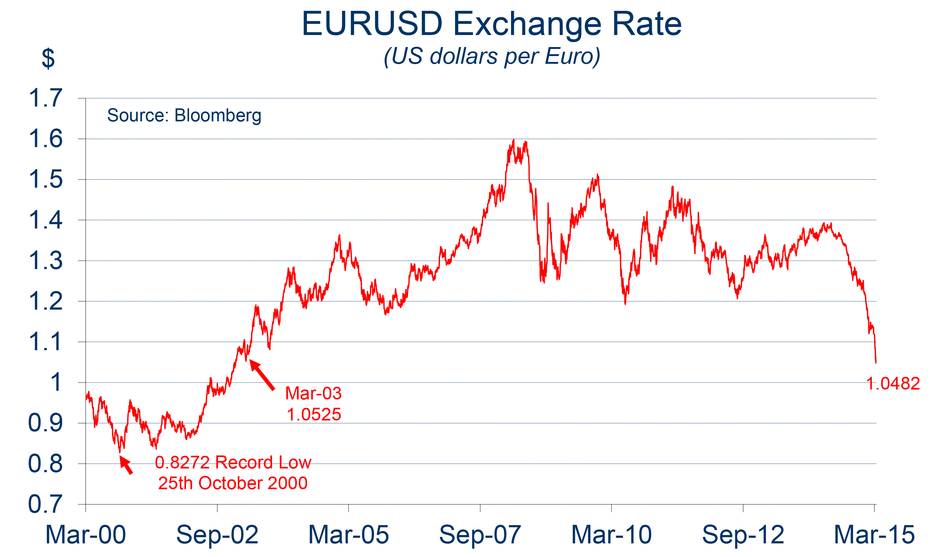 Euro To Dollar Conversion Chart Heartpulsar