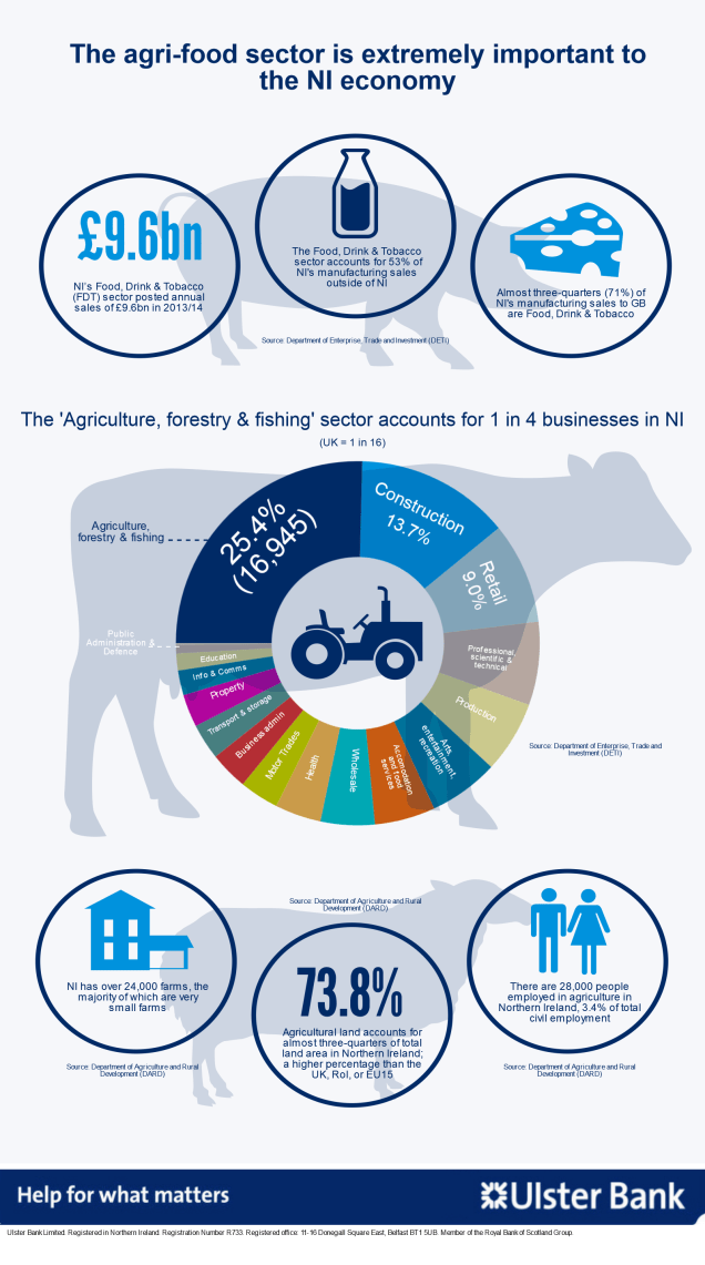 Graphic showing the importance of the agriculture sector to the NI economy, including a chart showing that 'agri, forestr & fishing' accounts for 1 in 4 businesses