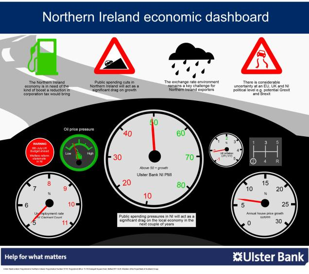 Ulster Bank's Northern Ireland economic dashboard graphic, covering house prices, unemployment, inflation and more
