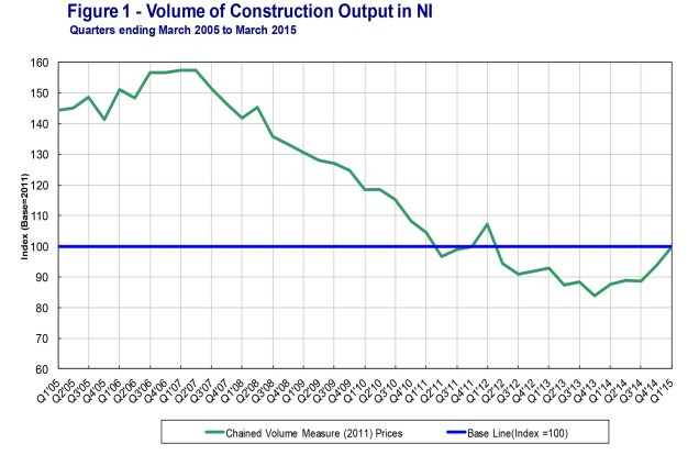 Chart from DFP of Northern ireland construction output