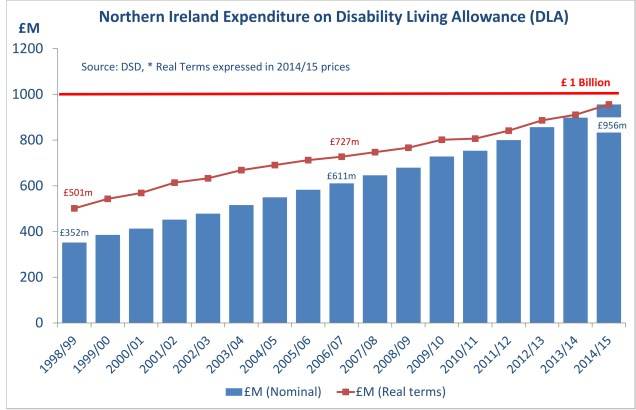 Chart showing NI spend on DLA growing in real terms
