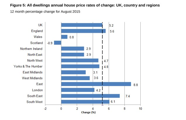 Chart showing that Northern Ireland house prices rose 2.9% in the year to the end of August 2015, according to the ONS