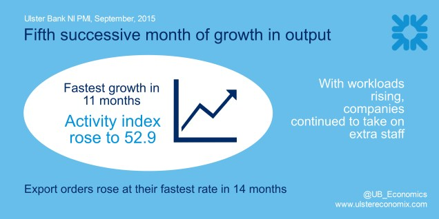 Infographic showing that the Ulster Bank NI private sector enjoyed strong growth in September 2015
