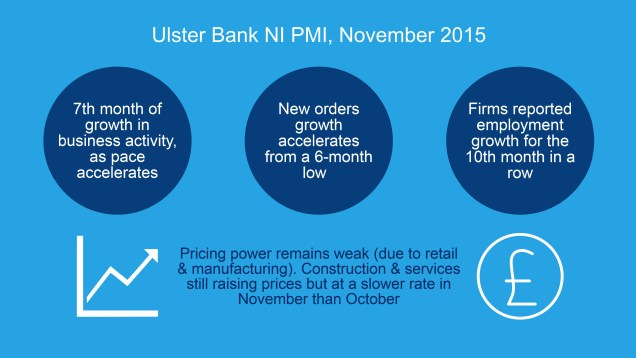 Graphic sumarising the latest Ulster Bank Northern Ireland PMI