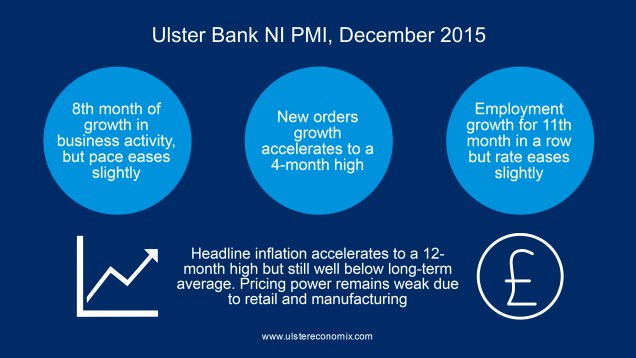 Graphic providing an overview of the latest Ulster Bank NI PMI, including business activitry, new orders and employment