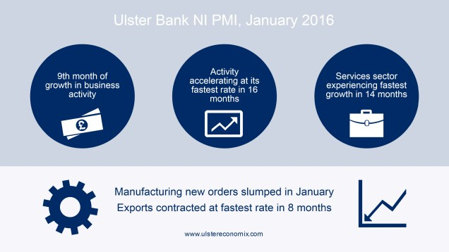 Infographic for the Ulster Bank NI PMI January 2016