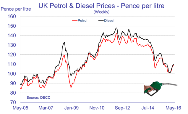 Line graph of UK petrol and diesel prices since May 2005