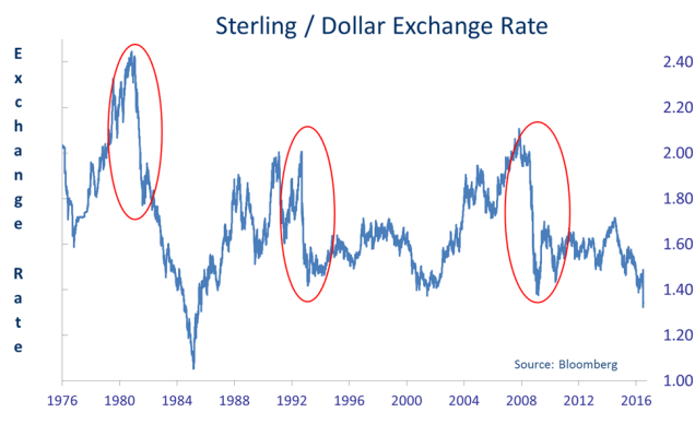Chart of the month - sterling