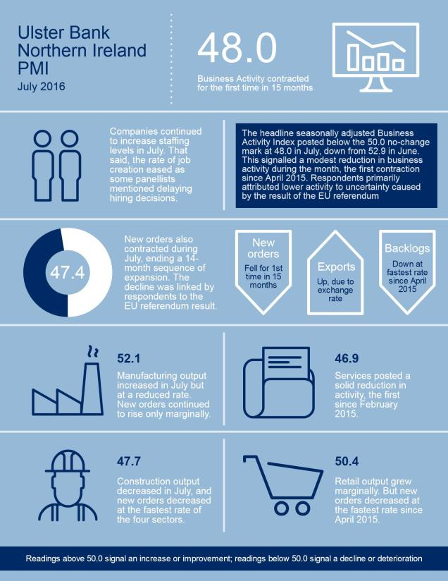Ulster Bank Northern Ireland PMI infographic July 2016