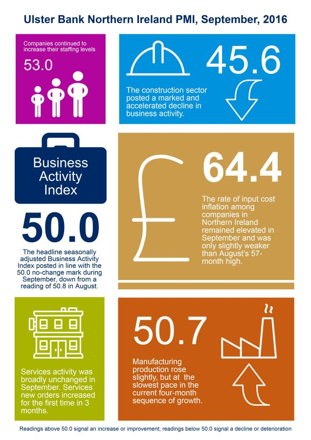 infographic-ulster-bank-ni-pmi-september-2016
