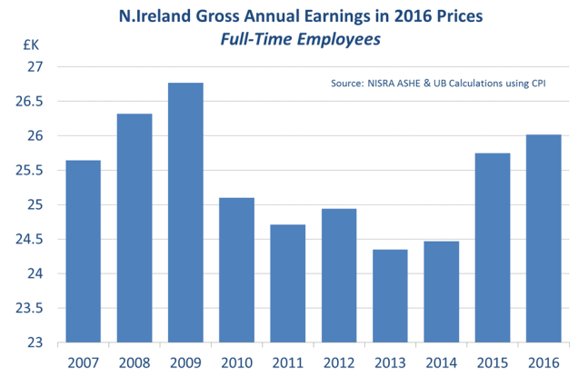 ni-gross-annual-earnings