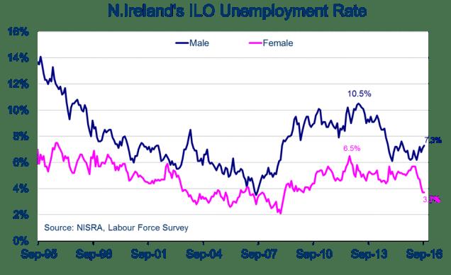 female-unemployment