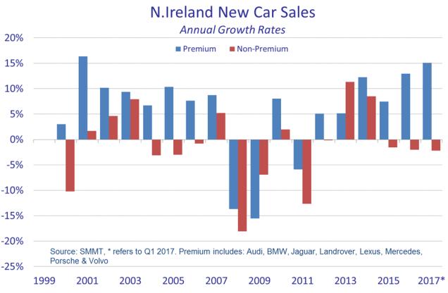 NI new car sales