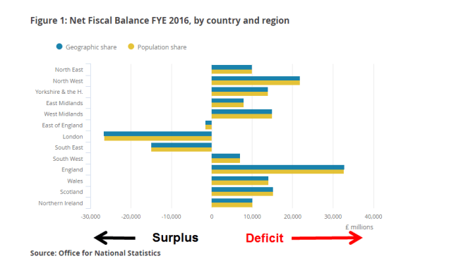 NI Net Fiscal Deficit