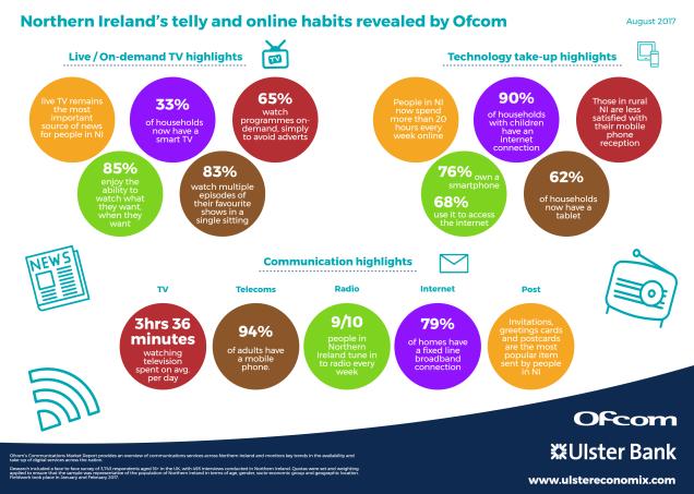 UB Ofcom Survey.png