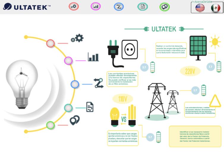 SistemasdeMonitoreo deEnergía Industrial en LíneasdeProducción 2.001