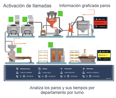 Soluciones OEE para Plantas Industriales